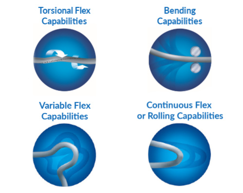 A graphic showing different kinds of flex cable and four different kinds of motion