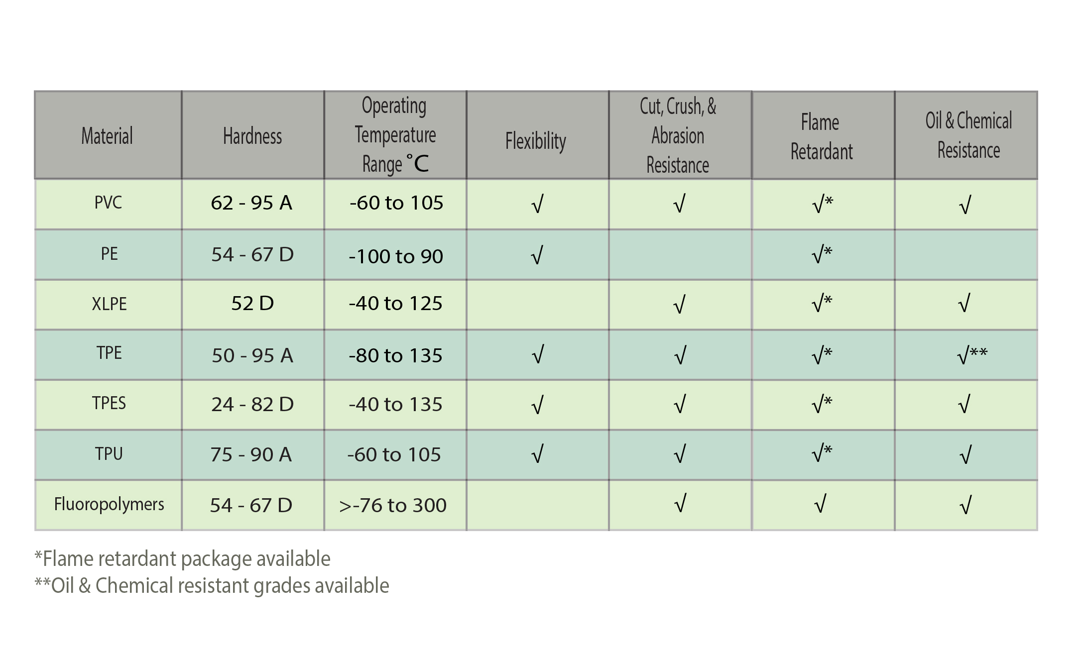 Table showing jacket material benefit comparison
