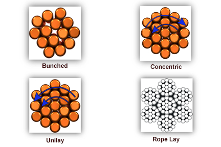 Copper stranding configurations image
